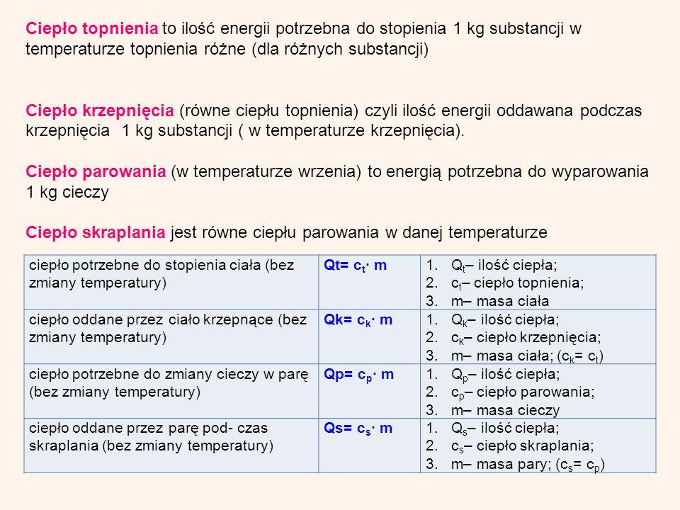 Ciepło topnienia to ilość energii potrzebna do stopienia 1 kg substancji w temperaturze topnienia różne (dla różnych substancji) Ciepło krzepnięcia (równe ciepłu topnienia) czyli ilość energii oddawana podczas krzepnięcia 1 kg substancji ( w temperaturze krzepnięcia).