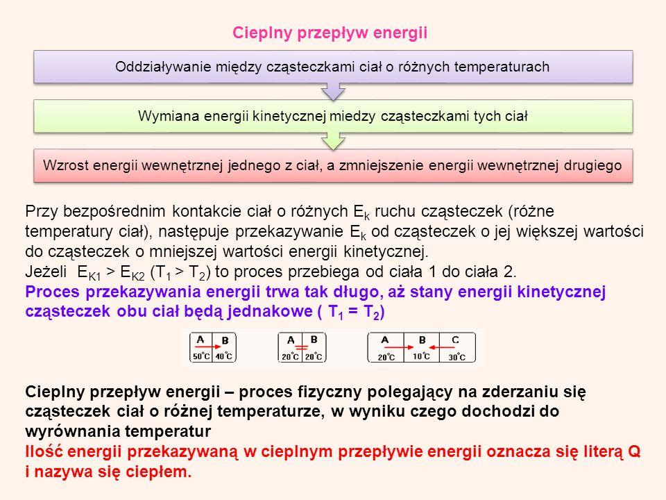 Cieplny przepływ energii Wzrost energii wewnętrznej jednego z ciał, a zmniejszenie energii wewnętrznej drugiego Wymiana energii kinetycznej miedzy cząsteczkami tych ciał Oddziaływanie między cząsteczkami ciał o różnych temperaturach Przy bezpośrednim kontakcie ciał o różnych E k ruchu cząsteczek (różne temperatury ciał), następuje przekazywanie E k od cząsteczek o jej większej wartości do cząsteczek o mniejszej wartości energii kinetycznej.