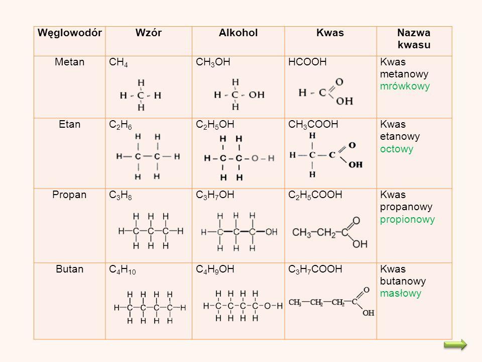 WęglowodórWzórAlkoholKwasNazwa kwasu MetanCH 4 CH 3 OHHCOOHKwas metanowy mrówkowy EtanC2H6C2H6 C 2 H 5 OHCH 3 COOHKwas etanowy octowy PropanC3H8C3H8 C 3 H 7 OHC 2 H 5 COOHKwas propanowy propionowy ButanC 4 H 10 C 4 H 9 OHC 3 H 7 COOHKwas butanowy masłowy