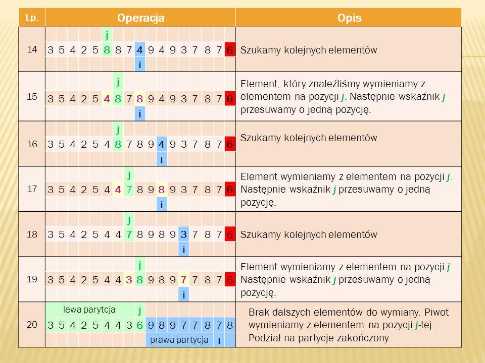 Lp. OperacjaOpis 14 j Szukamy kolejnych elementów 35425887494937876 i 15 j Element, który znaleźliśmy wymieniamy z elementem na pozycji j. Następnie w