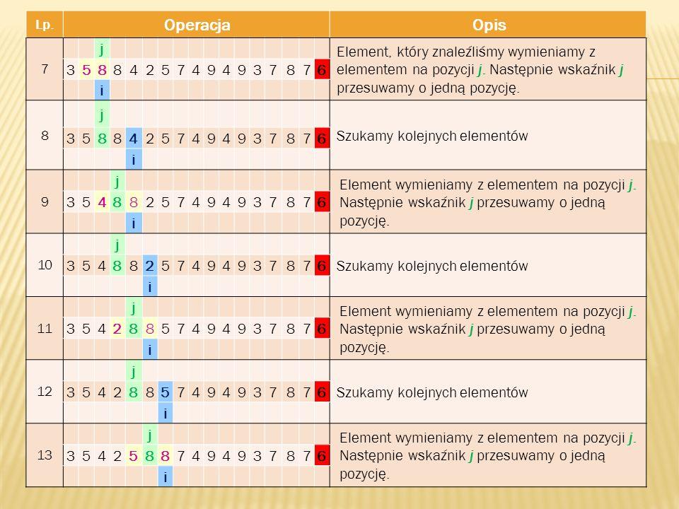 Lp. OperacjaOpis 7 j Element, który znaleźliśmy wymieniamy z elementem na pozycji j. Następnie wskaźnik j przesuwamy o jedną pozycję. 3588425749493787