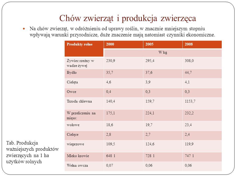 Chów zwierząt i produkcja zwierzęca Na chów zwierząt, w odróżnieniu od uprawy roślin, w znacznie mniejszym stopniu wpływają warunki przyrodnicze, duże
