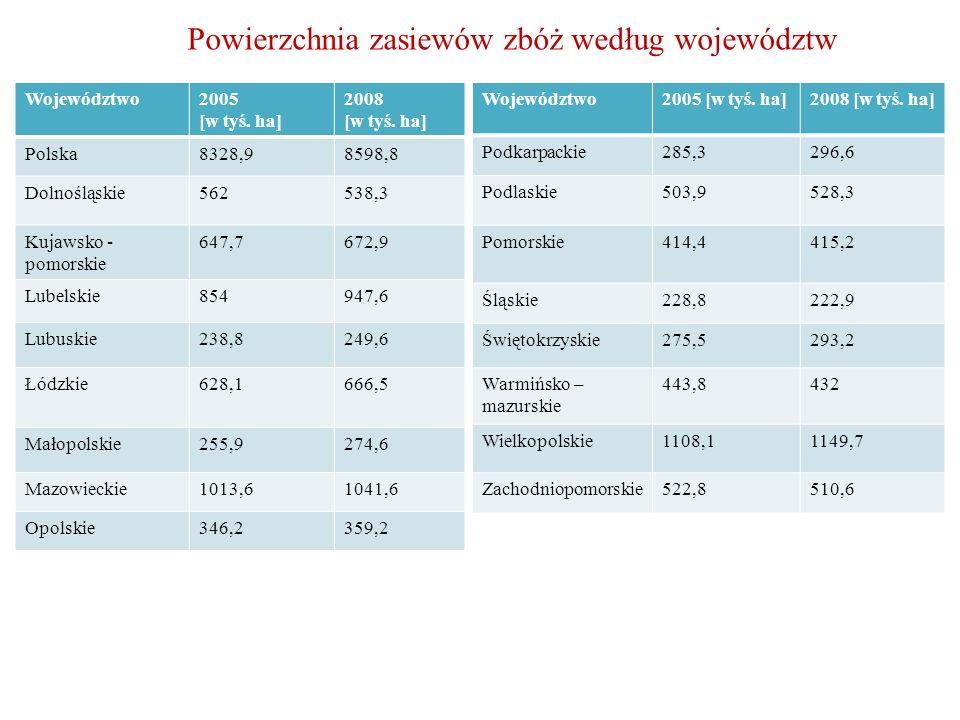 Powierzchnia zasiewów zbóż według województw Województwo2005 [w tyś. ha] 2008 [w tyś. ha] Polska8328,98598,8 Dolnośląskie562538,3 Kujawsko - pomorskie