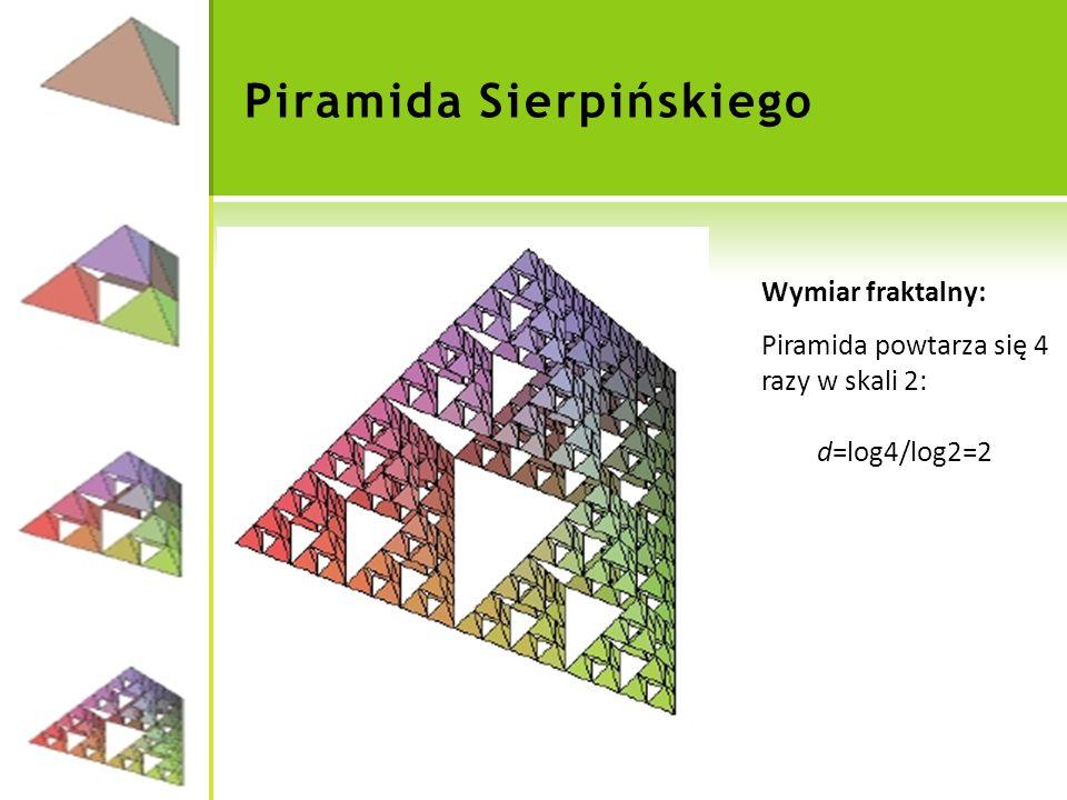 Piramida Sierpińskiego Wymiar fraktalny: Piramida powtarza się 4 razy w skali 2: d=log4/log2=2