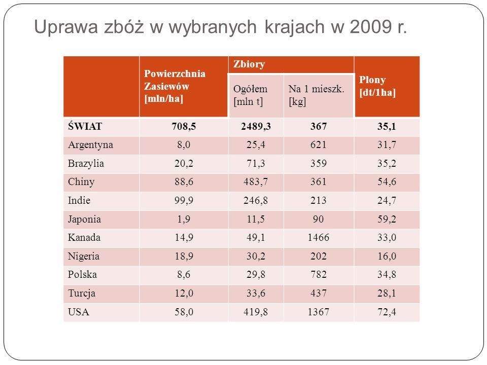 Uprawa zbóż w wybranych krajach w 2009 r. Powierzchnia Zasiewów [mln/ha] Zbiory Plony [dt/1ha] Ogółem [mln t] Na 1 mieszk. [kg] ŚWIAT708,52489,336735,