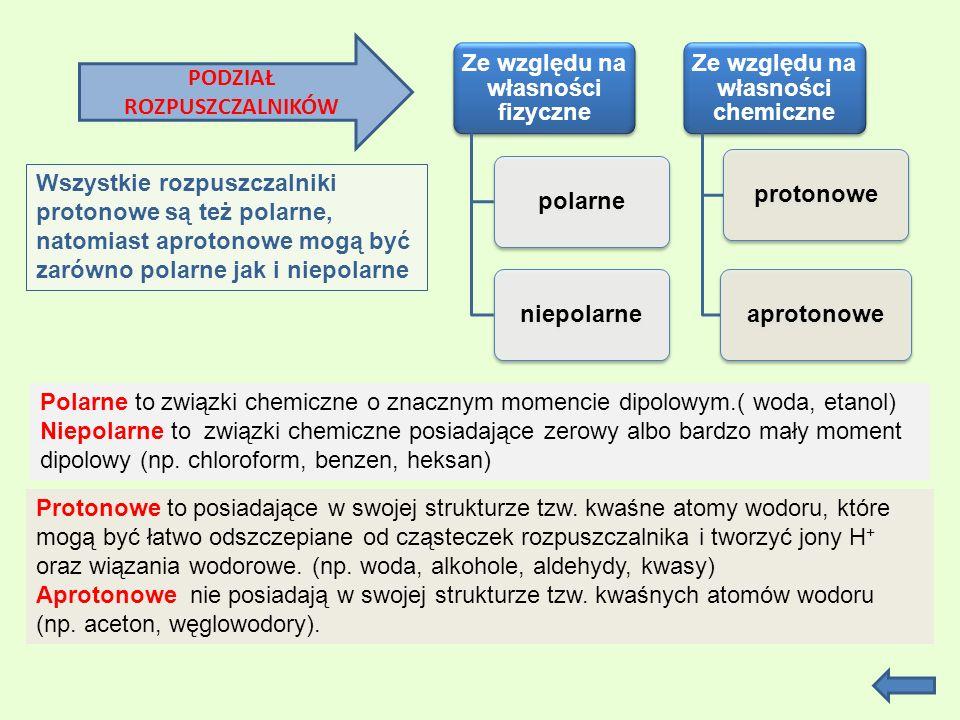 Ze względu na własności fizyczne polarneniepolarne Ze względu na własności chemiczne protonoweaprotonowe PODZIAŁ ROZPUSZCZALNIKÓW Polarne to związki chemiczne o znacznym momencie dipolowym.( woda, etanol) Niepolarne to związki chemiczne posiadające zerowy albo bardzo mały moment dipolowy (np.