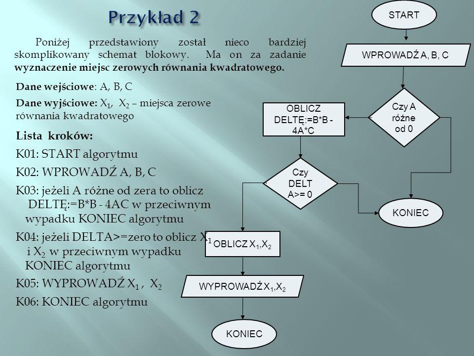 START WPROWADŹ A, B, C WYPROWADŹ X 1,X 2 KONIEC OBLICZ X 1,X 2 Czy A różne od 0 OBLICZ DELTĘ:=B*B - 4A*C KONIEC Czy DELT A>= 0 Poniżej przedstawiony z