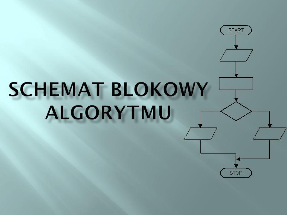 Schemat blokowy jest graficznym przedstawieniem zbioru operacji tworzących pełny algorytm i wzajemnych powiązań między nimi, uwzględniający kolejność wykonywania operacji.