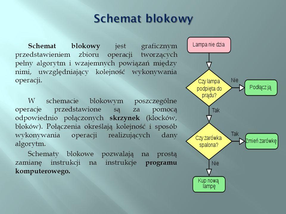 Schemat blokowy jest graficznym przedstawieniem zbioru operacji tworzących pełny algorytm i wzajemnych powiązań między nimi, uwzględniający kolejność