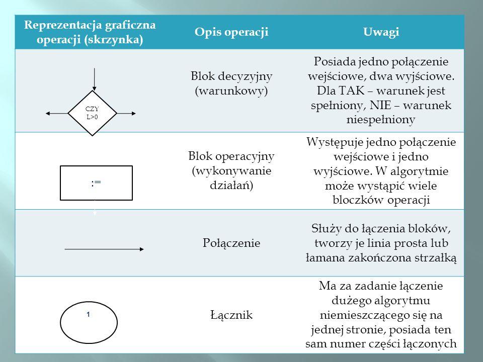 Reprezentacja graficzna operacji (skrzynka) Opis operacjiUwagi Blok decyzyjny (warunkowy) Posiada jedno połączenie wejściowe, dwa wyjściowe. Dla TAK –