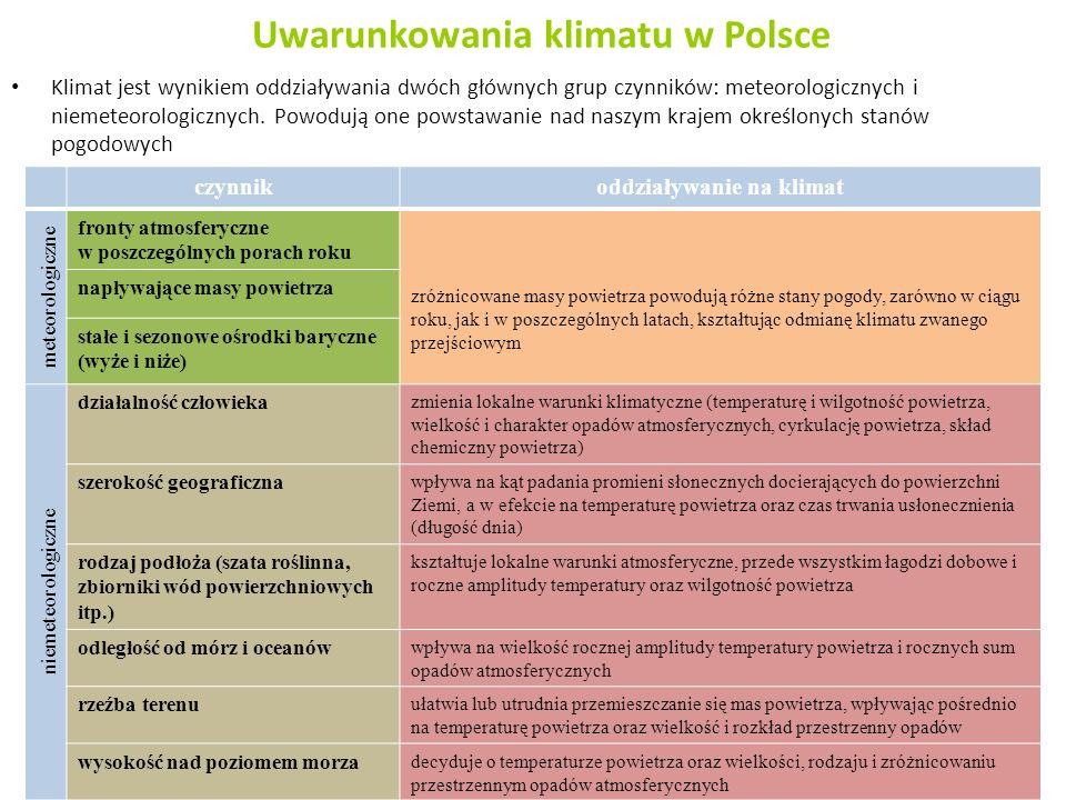 Uwarunkowania klimatu w Polsce Klimat jest wynikiem oddziaływania dwóch głównych grup czynników: meteorologicznych i niemeteorologicznych. Powodują on
