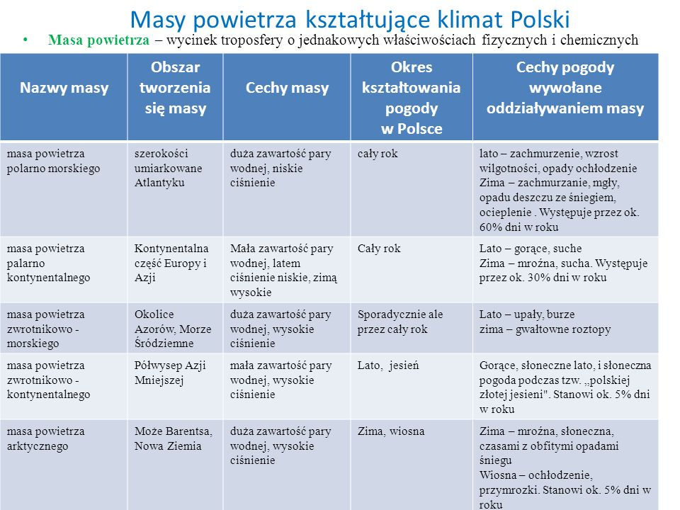 Masy powietrza kształtujące klimat Polski Masa powietrza – wycinek troposfery o jednakowych właściwościach fizycznych i chemicznych Nazwy masy Obszar