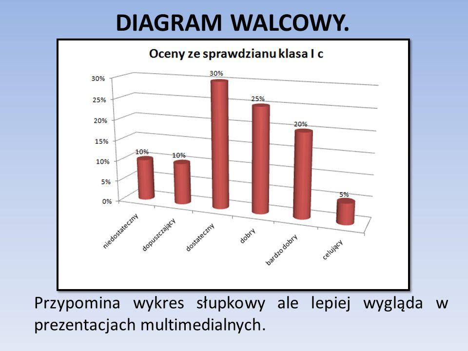 DIAGRAM WALCOWY. Przypomina wykres słupkowy ale lepiej wygląda w prezentacjach multimedialnych.