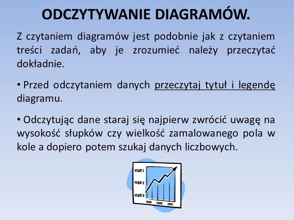 ODCZYTYWANIE DIAGRAMÓW. Z czytaniem diagramów jest podobnie jak z czytaniem treści zadań, aby je zrozumieć należy przeczytać dokładnie. Przed odczytan