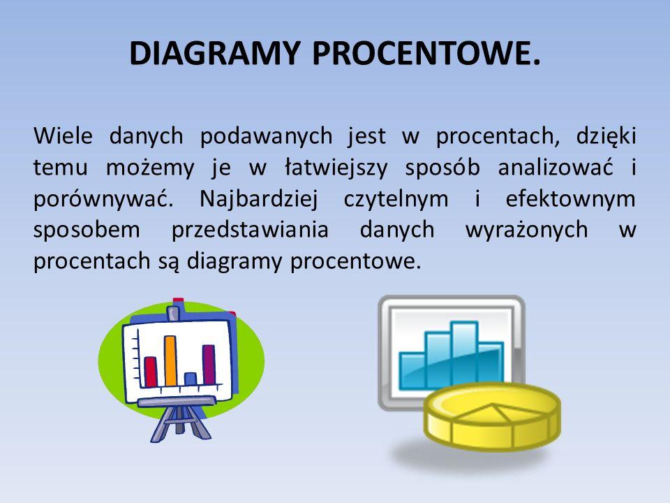 DIAGRAMY PROCENTOWE. Wiele danych podawanych jest w procentach, dzięki temu możemy je w łatwiejszy sposób analizować i porównywać. Najbardziej czyteln