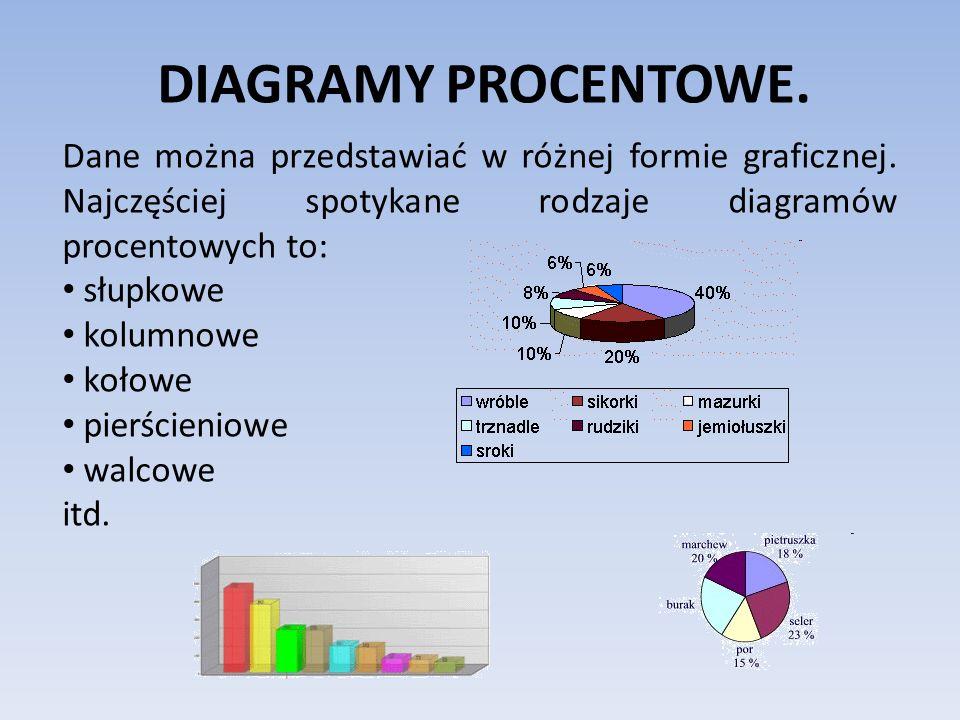 DIAGRAMY PROCENTOWE. Dane można przedstawiać w różnej formie graficznej. Najczęściej spotykane rodzaje diagramów procentowych to: słupkowe kolumnowe k