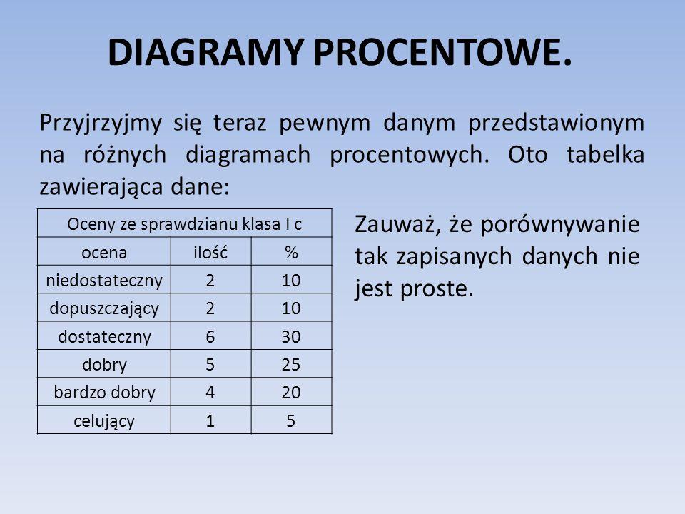 Przyjrzyjmy się teraz pewnym danym przedstawionym na różnych diagramach procentowych. Oto tabelka zawierająca dane: DIAGRAMY PROCENTOWE. Oceny ze spra