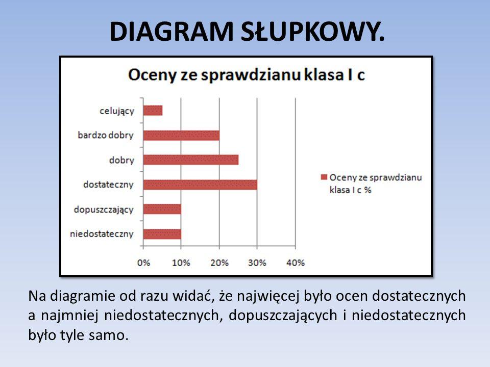 DIAGRAM SŁUPKOWY. Na diagramie od razu widać, że najwięcej było ocen dostatecznych a najmniej niedostatecznych, dopuszczających i niedostatecznych był