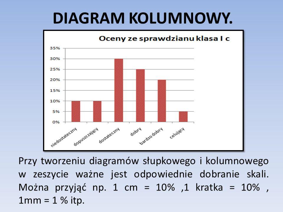 DIAGRAM KOLUMNOWY. Przy tworzeniu diagramów słupkowego i kolumnowego w zeszycie ważne jest odpowiednie dobranie skali. Można przyjąć np. 1 cm = 10%,1