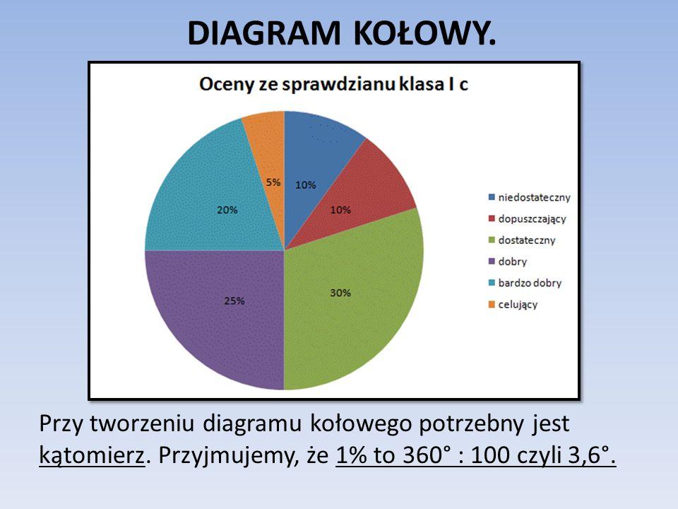 DIAGRAM KOŁOWY. Przy tworzeniu diagramu kołowego potrzebny jest kątomierz. Przyjmujemy, że 1% to 360° : 100 czyli 3,6°.