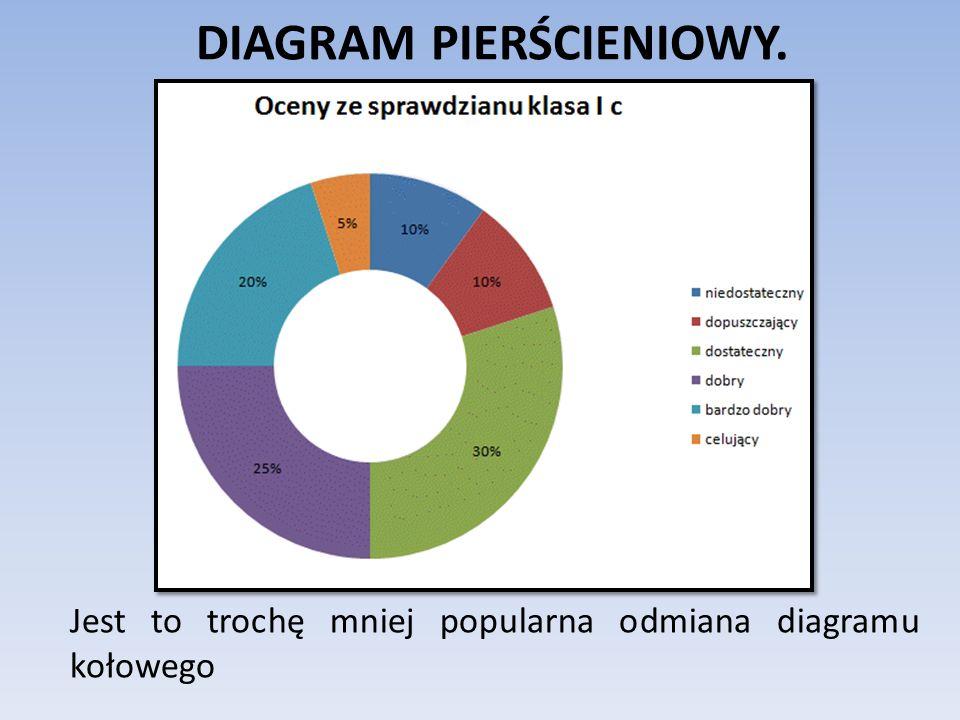 DIAGRAM PIERŚCIENIOWY. Jest to trochę mniej popularna odmiana diagramu kołowego