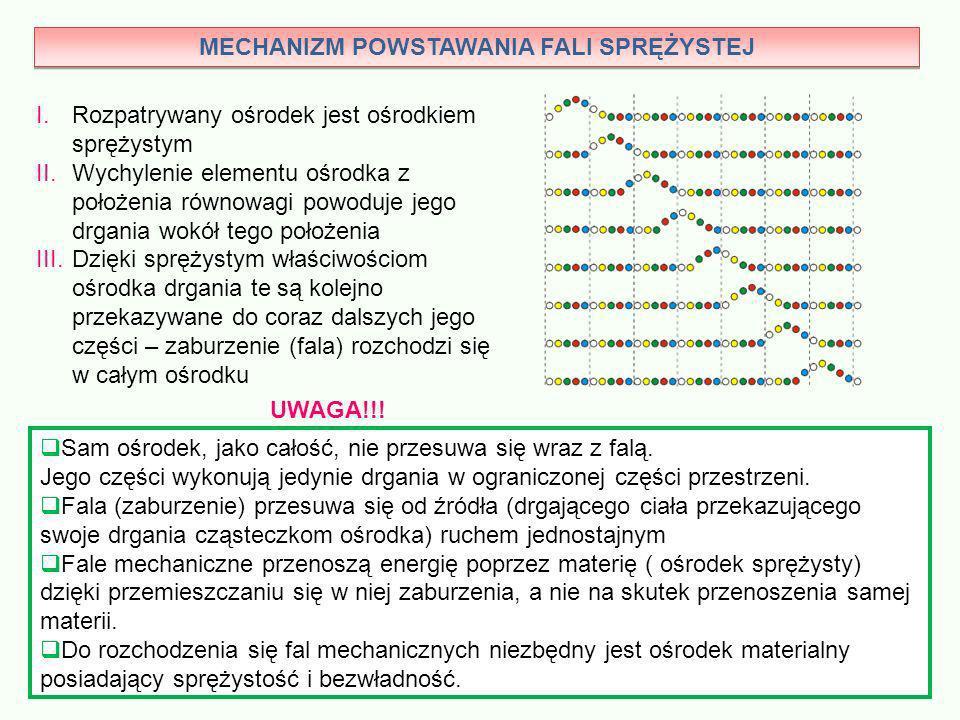 MECHANIZM POWSTAWANIA FALI SPRĘŻYSTEJ I.Rozpatrywany ośrodek jest ośrodkiem sprężystym II.Wychylenie elementu ośrodka z położenia równowagi powoduje j