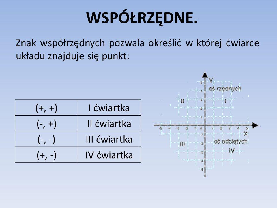 WSPÓŁRZĘDNE. Znak współrzędnych pozwala określić w której ćwiarce układu znajduje się punkt: (+, +)I ćwiartka (-, +)II ćwiartka (-, -)III ćwiartka (+,