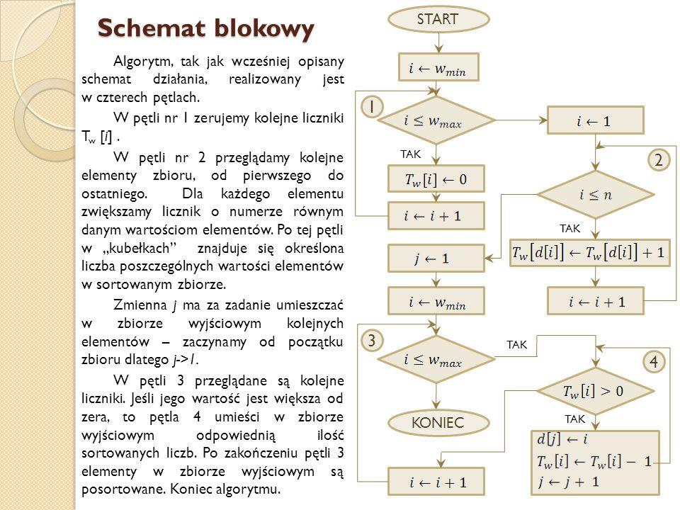 Schemat blokowy Algorytm, tak jak wcześniej opisany schemat działania, realizowany jest w czterech pętlach. W pętli nr 1 zerujemy kolejne liczniki T w