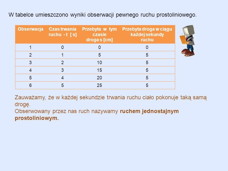 W tabelce umieszczono wyniki obserwacji pewnego ruchu prostoliniowego. ObserwacjaCzas trwania ruchu - t [ s] Przebyta w tym czasie droga s [cm] Przeby