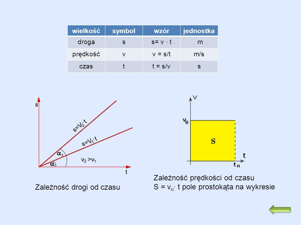 wielkośćsymbolwzórjednostka drogass= v t m prędkośćvv = s/tm/s czastt = s/vs Zależność drogi od czasu Zależność prędkości od czasu S = v o t pole pros