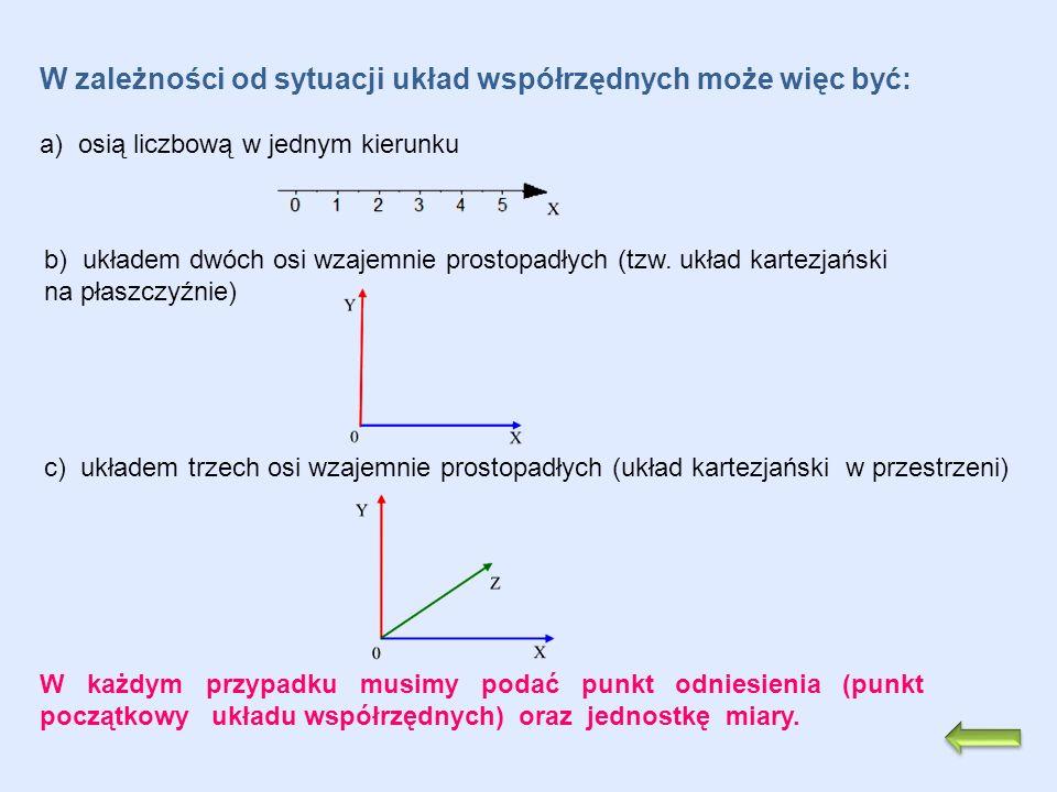 W zależności od sytuacji układ współrzędnych może więc być: a) osią liczbową w jednym kierunku b) układem dwóch osi wzajemnie prostopadłych (tzw. ukła