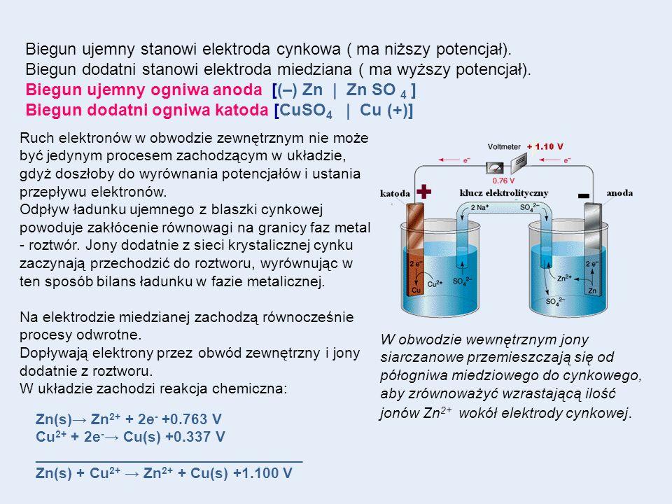 Biegun ujemny stanowi elektroda cynkowa ( ma niższy potencjał). Biegun dodatni stanowi elektroda miedziana ( ma wyższy potencjał). Biegun ujemny ogniw