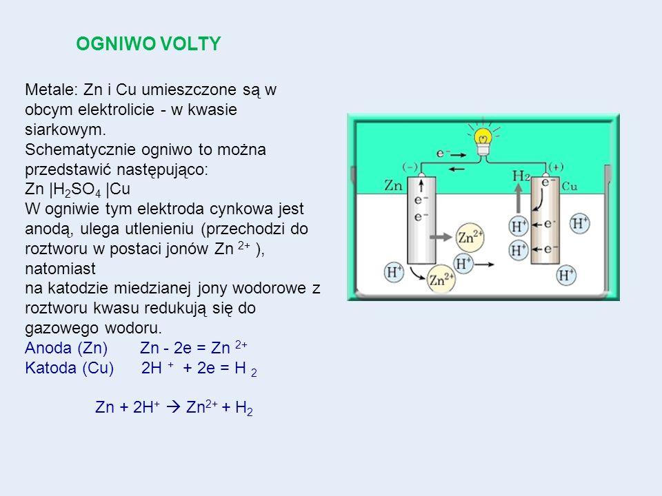 OGNIWO VOLTY Metale: Zn i Cu umieszczone są w obcym elektrolicie - w kwasie siarkowym. Schematycznie ogniwo to można przedstawić następująco: Zn |H 2