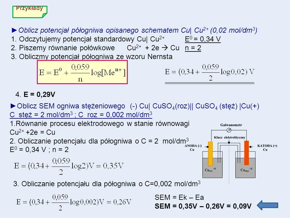 Przykłady Oblicz potencjał półogniwa opisanego schematem Cu| Cu 2+ (0,02 mol/dm 3 ) 1. Odczytujemy potencjał standardowy Cu| Cu 2+ E 0 = 0,34 V 2. Pis
