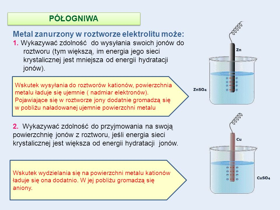 Metal zanurzony w roztworze elektrolitu może: 1. Wykazywać zdolność do wysyłania swoich jonów do roztworu (tym większą, im energia jego sieci krystali