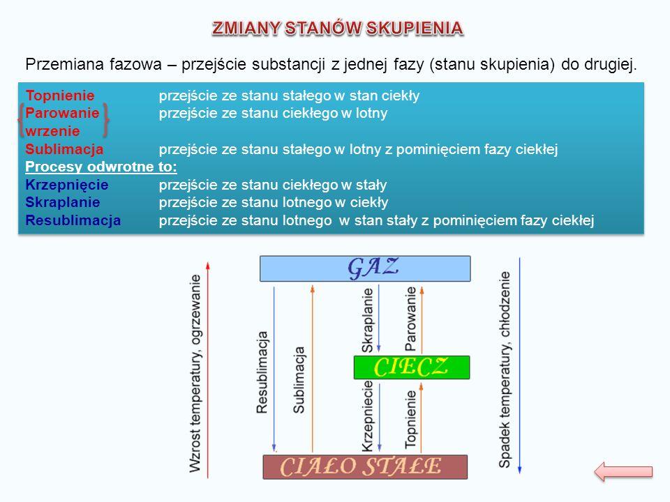 Przemiana fazowa – przejście substancji z jednej fazy (stanu skupienia) do drugiej. Topnienie przejście ze stanu stałego w stan ciekły Parowanieprzejś