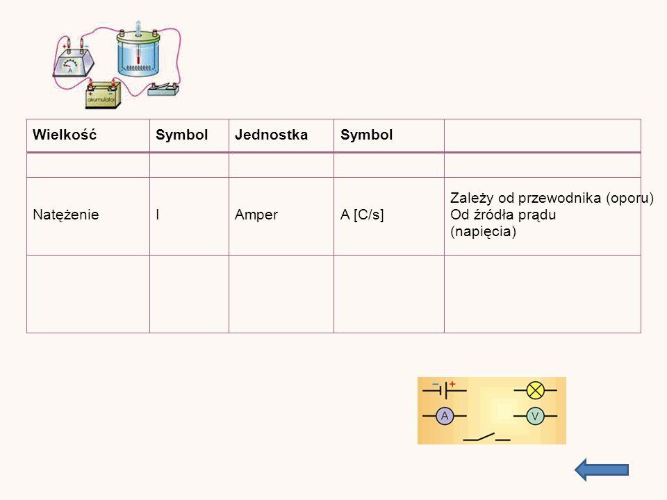 WielkośćSymbolJednostkaSymbol NatężenieIAmperA [C/s] Zależy od przewodnika (oporu) Od źródła prądu (napięcia)