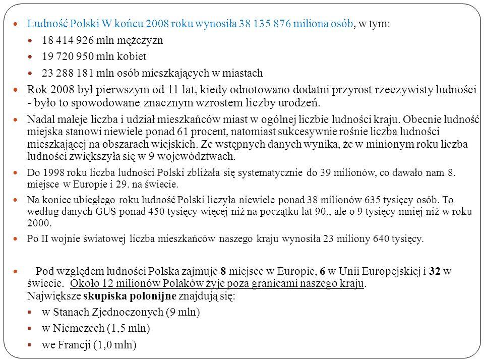 Ludność Polski W końcu 2008 roku wynosiła 38 135 876 miliona osób, w tym: 18 414 926 mln mężczyzn 19 720 950 mln kobiet 23 288 181 mln osób mieszkając
