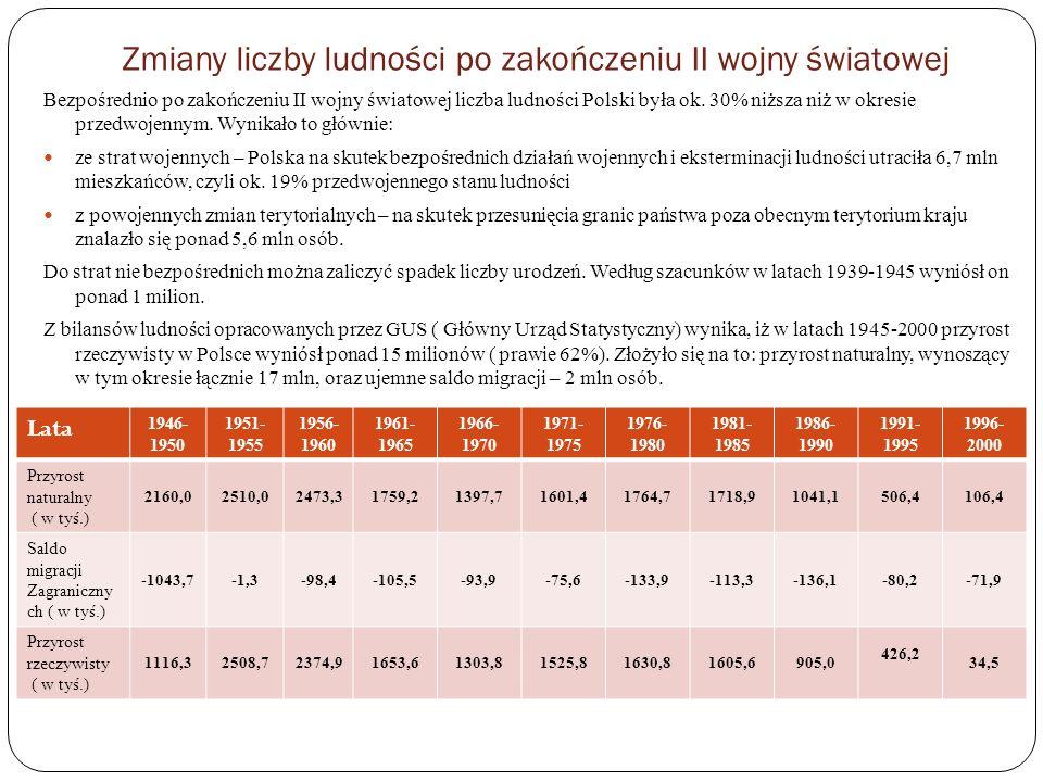Zmiany liczby ludności po zakończeniu II wojny światowej Bezpośrednio po zakończeniu II wojny światowej liczba ludności Polski była ok. 30% niższa niż