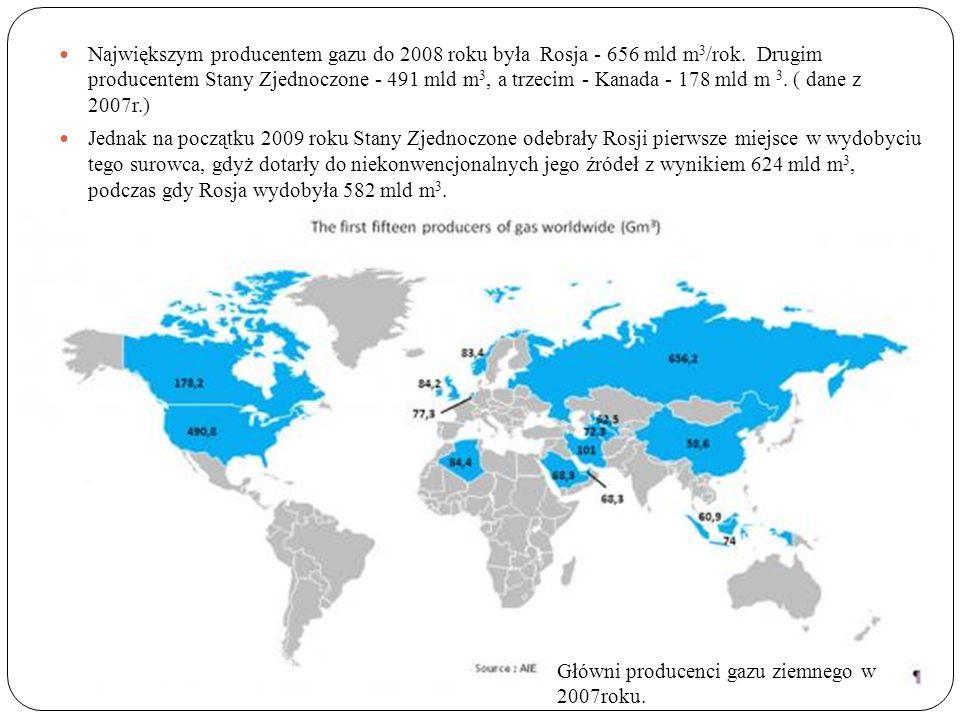 Największym producentem gazu do 2008 roku była Rosja - 656 mld m 3 /rok.