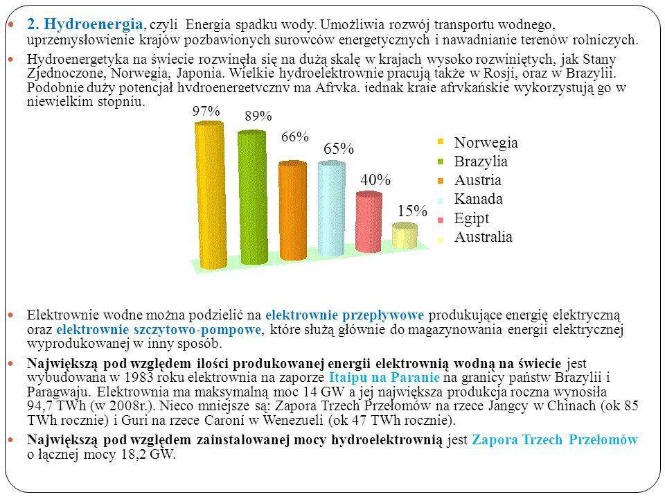 2. Hydroenergia, czyli Energia spadku wody.