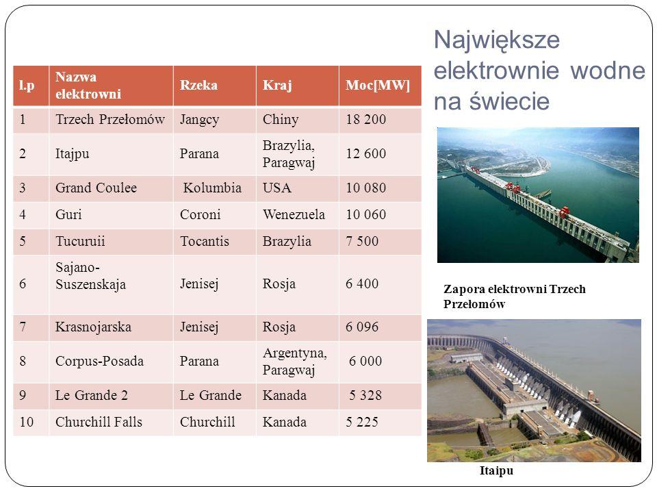 Największe elektrownie wodne na świecie l.p Nazwa elektrowni RzekaKrajMoc[MW] 1Trzech PrzełomówJangcyChiny18 200 2ItajpuParana Brazylia, Paragwaj 12 600 3Grand Coulee KolumbiaUSA10 080 4GuriCoroniWenezuela10 060 5TucuruiiTocantisBrazylia7 500 6 Sajano- SuszenskajaJenisejRosja6 400 7KrasnojarskaJenisejRosja6 096 8Corpus-PosadaParana Argentyna, Paragwaj 6 000 9Le Grande 2Le GrandeKanada 5 328 10Churchill FallsChurchillKanada5 225 Zapora elektrowni Trzech Przełomów Itaipu