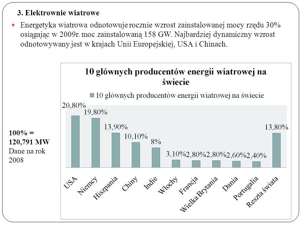 3. Elektrownie wiatrowe Energetyka wiatrowa odnotowuje rocznie wzrost zainstalowanej mocy rzędu 30% osiągając w 2009r. moc zainstalowaną 158 GW. Najba