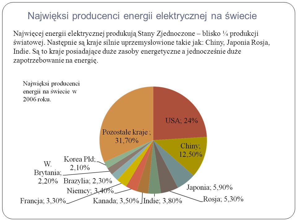 Najwięksi producenci energii elektrycznej na świecie Najwięcej energii elektrycznej produkują Stany Zjednoczone – blisko ¼ produkcji światowej.