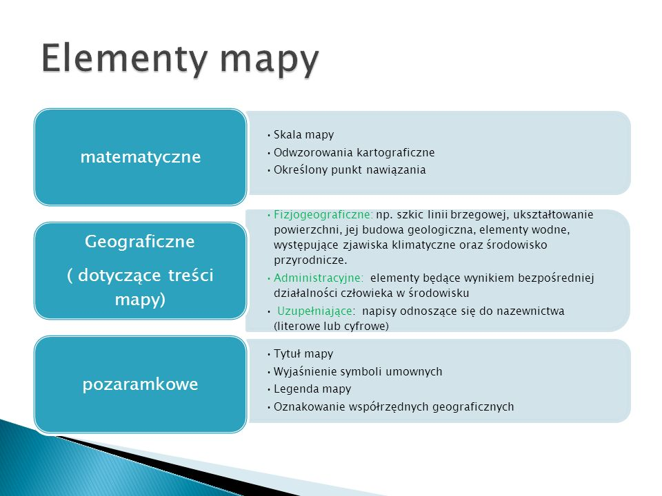 Skala mapy Odwzorowania kartograficzne Określony punkt nawiązania matematyczne Fizjogeograficzne: np. szkic linii brzegowej, ukształtowanie powierzchn