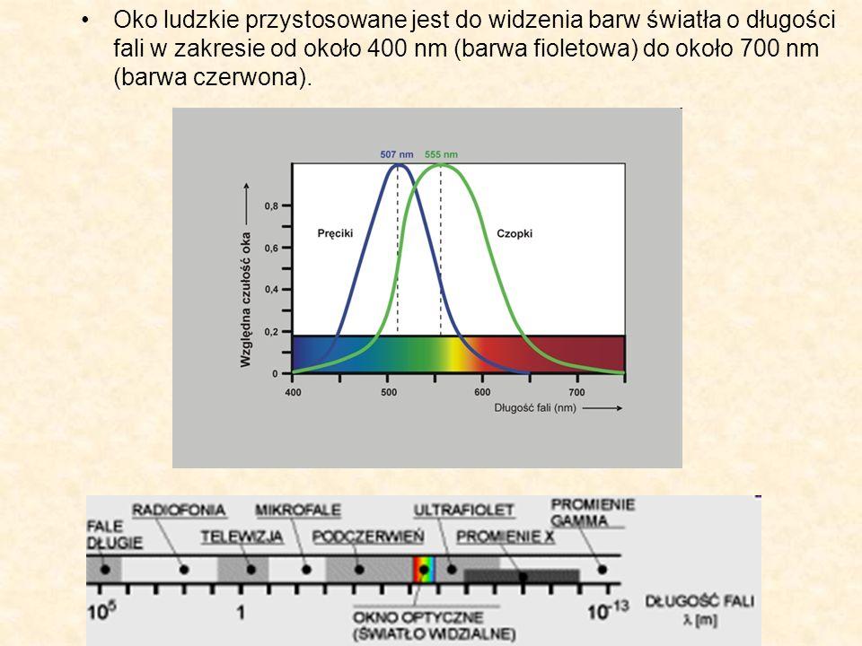 Daltonizm Jedną z wad wzroku jest daltonizm polegający na złym rozpoznawaniu barw.