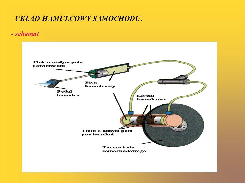 - zasada działania Aby zatrzymać pojazd kierujący naciska nogą pedał hamulca.