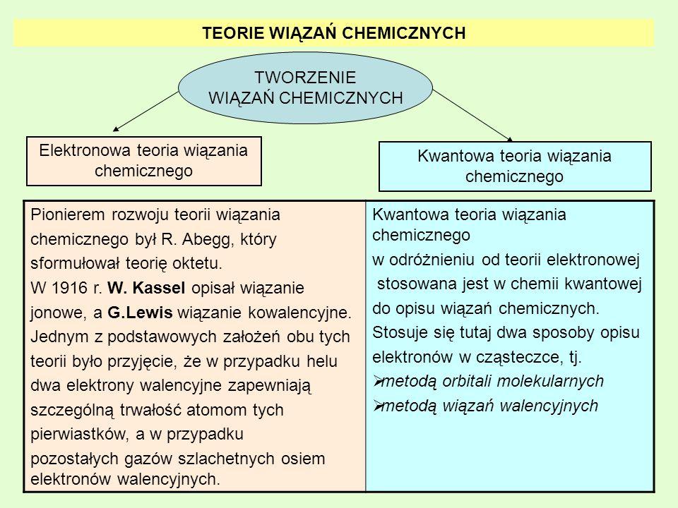 TEORIE WIĄZAŃ CHEMICZNYCH TWORZENIE WIĄZAŃ CHEMICZNYCH Elektronowa teoria wiązania chemicznego Kwantowa teoria wiązania chemicznego Pionierem rozwoju