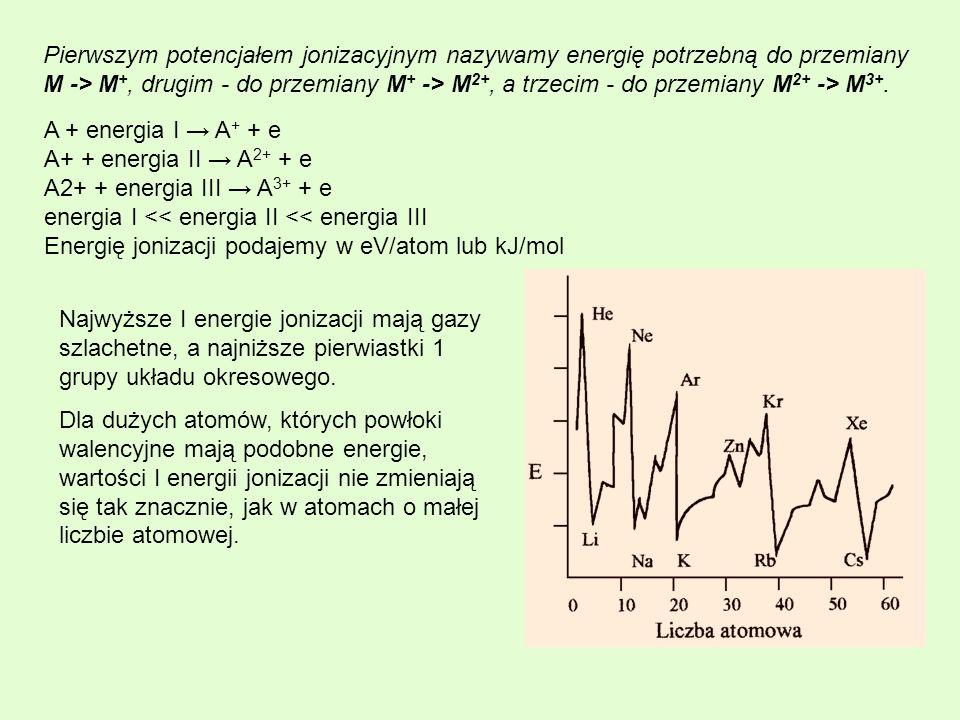 Najwyższe I energie jonizacji mają gazy szlachetne, a najniższe pierwiastki 1 grupy układu okresowego. Dla dużych atomów, których powłoki walencyjne m