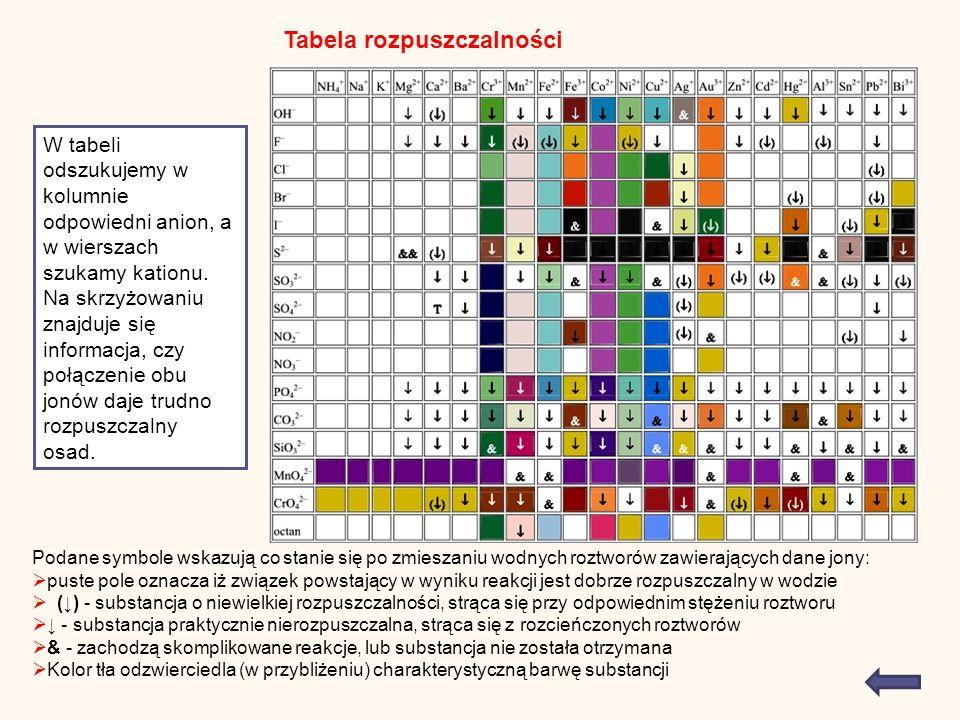 Tabela rozpuszczalności Podane symbole wskazują co stanie się po zmieszaniu wodnych roztworów zawierających dane jony: puste pole oznacza iż związek powstający w wyniku reakcji jest dobrze rozpuszczalny w wodzie () - substancja o niewielkiej rozpuszczalności, strąca się przy odpowiednim stężeniu roztworu - substancja praktycznie nierozpuszczalna, strąca się z rozcieńczonych roztworów & - zachodzą skomplikowane reakcje, lub substancja nie została otrzymana Kolor tła odzwierciedla (w przybliżeniu) charakterystyczną barwę substancji W tabeli odszukujemy w kolumnie odpowiedni anion, a w wierszach szukamy kationu.